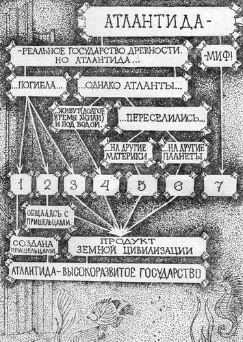 Cхема южетов